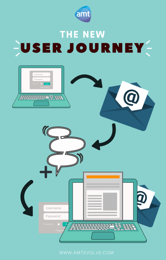 The New User Journey