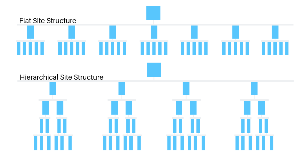 Flat vs Hierarchical Site Structure